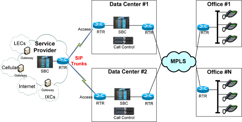 IP Telephony with Centralized SIP Trunks